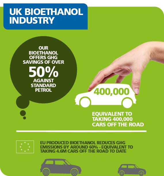 bioethanol-solution